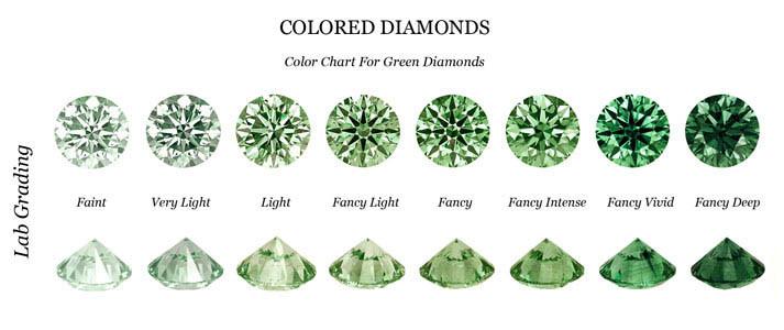 Fancy Green Diamond Color Chart