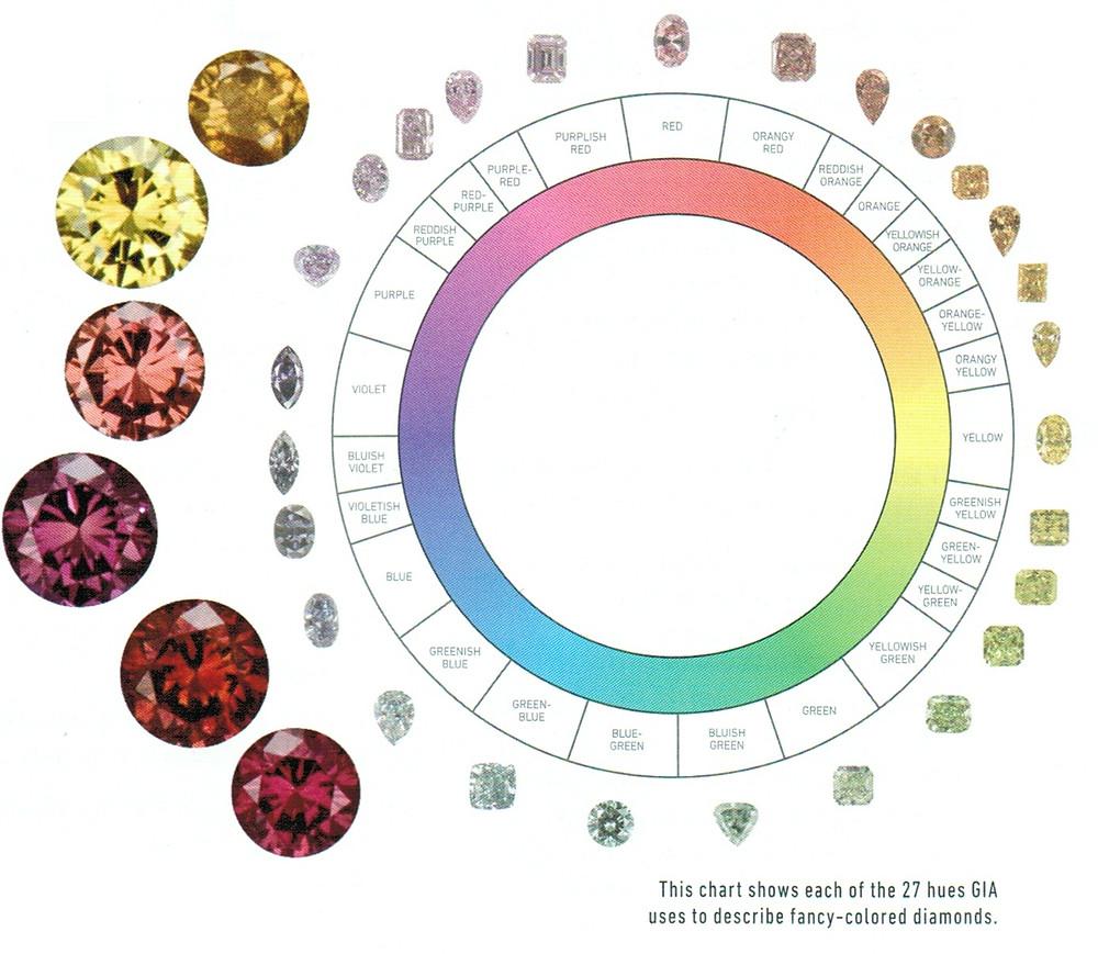 GIA Fancy Color Diamonds