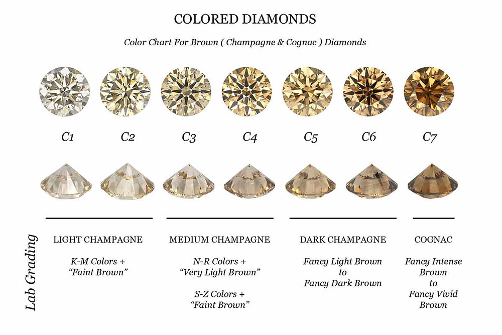 Fancy Brown Diamond Color Chart