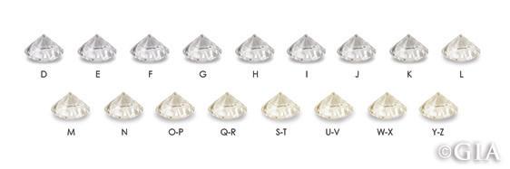 Diamond Color Scale