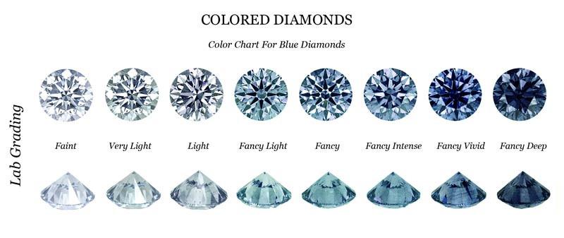Blue Diamond Color Chart