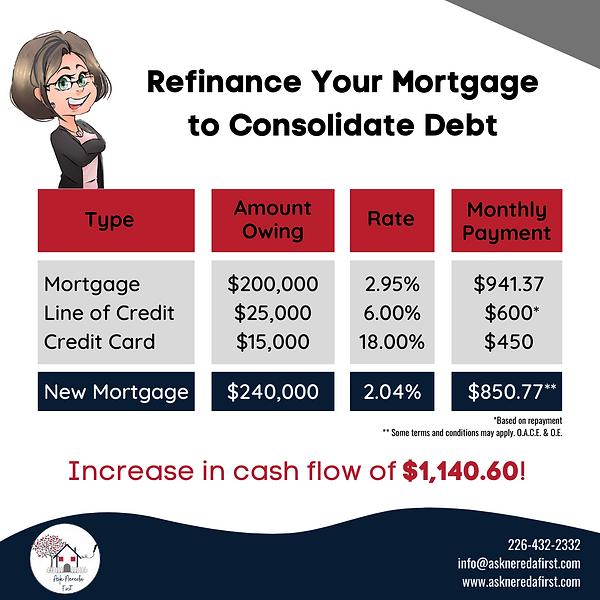 Refinancing Comparison.png