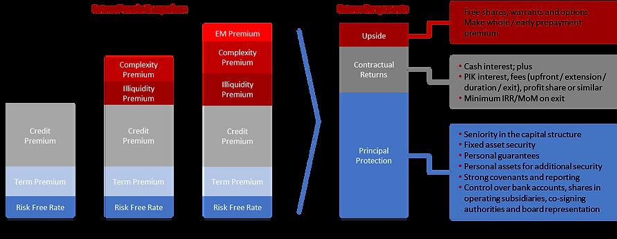 Return Premia Comparison_Graph_Newslette