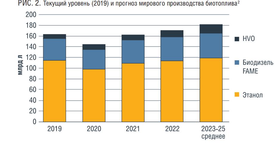 Низкоуглеродные моторные топлива. Оценка перспектив производства и применения в России