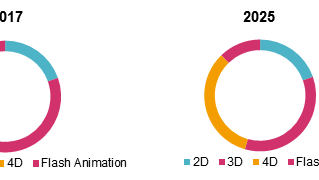 Medical Animation Market