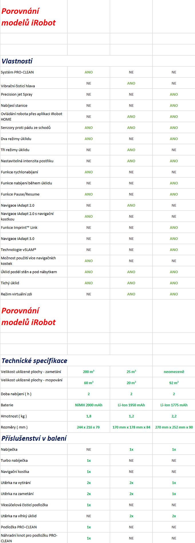 Porovnání modelů Braava.png