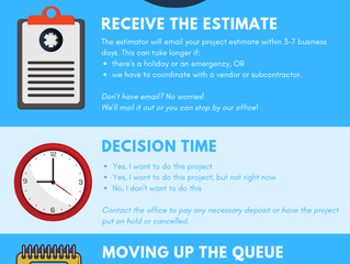 After the Estimator, Now What? (Infographic)