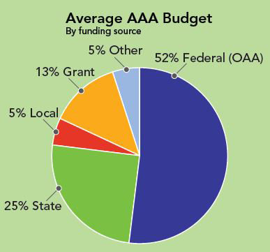 Average-AAA-budget.png