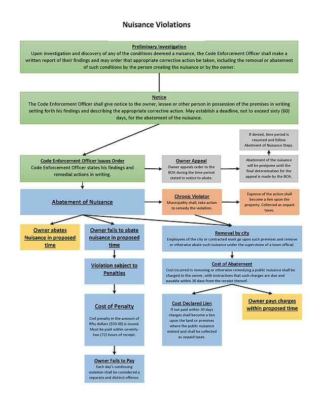Nuisance Flowchart.png