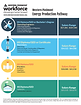 Energy Production Career Pathway - Energ