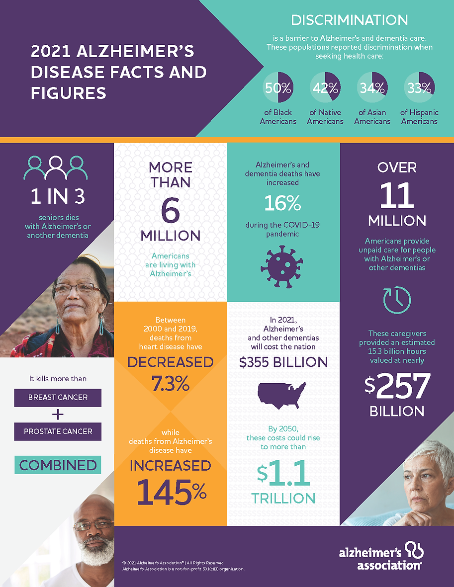 alzheimers-facts-and-figures-infographic 2021.png