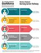 Nursing Career Pathway_Page_1.png