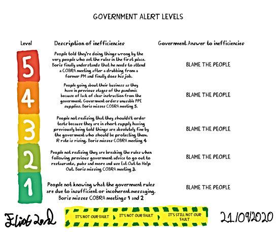 Government Alert Levels