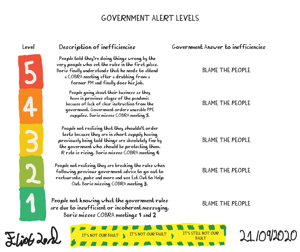 Government Alert Levels