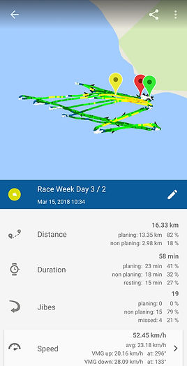Windsurf Session overview