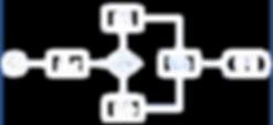 Workflow e Fluxos de Processos