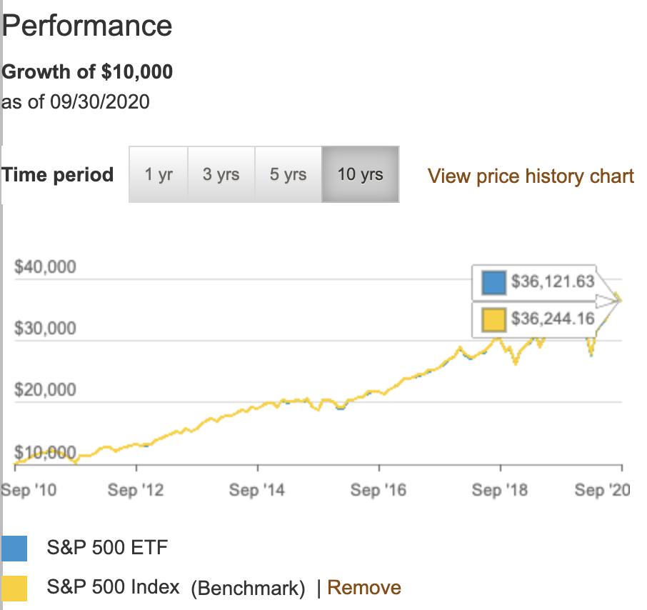 https://investor.vanguard.com/etf/profile/performance/voo