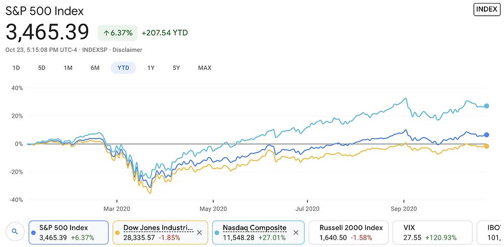 https://www.google.com/finance/quote/.INX:INDEXSP?comparison=INDEXDJX%3A.DJI%2CINDEXNASDAQ%3A.IXIC