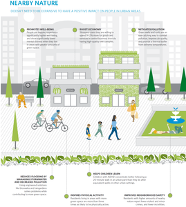 """Benefits of nature in cities (TNC """"Outside Our Doors"""" report)"""