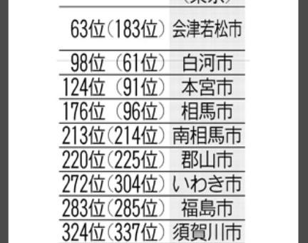 県内トップは会津若松市