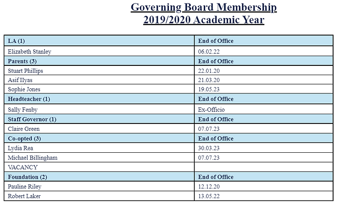 governors board.PNG