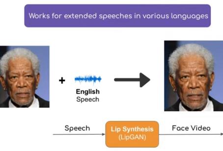 Générer des vidéos deepfake traduites vers différentes langues avec les lèvres sincronizées.