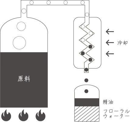 ネロリの島は水蒸気蒸留法を採用しています。