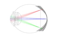 Wide-angle Eye Modelization