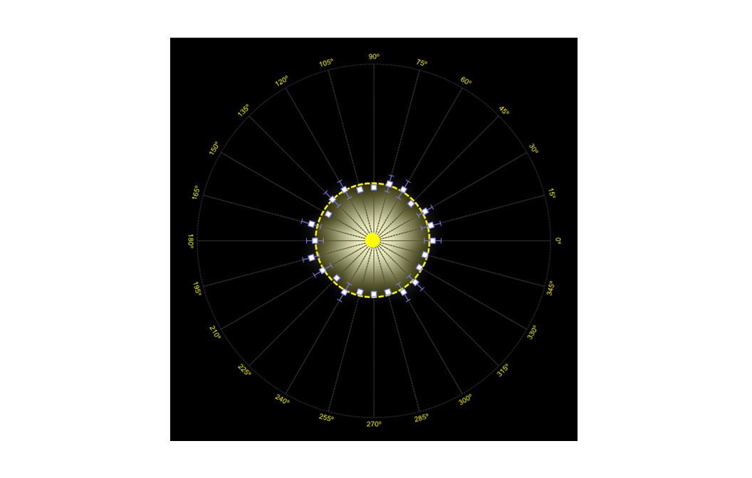 Light Distortion Analysis