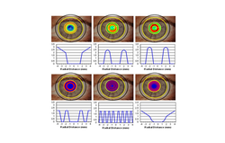 Power profiles in  contact lenses