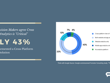 Does Cross Platform analytics really matter- New research shows why it does.