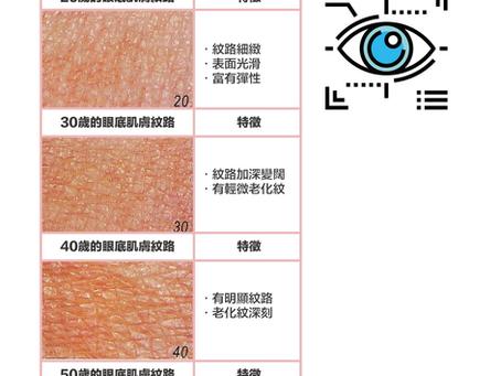 【黑眼圈眼袋眼紋療程】黑眼圈、眼紋、眼袋會搶走眼睛的神采?!|Miracle 18