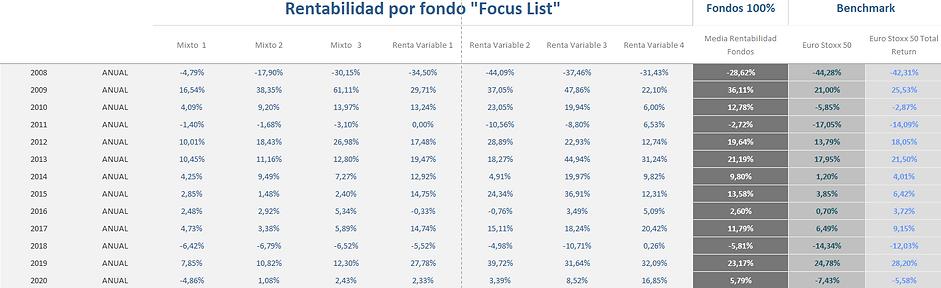 Rentabilidad por fondo Focus List (nov20