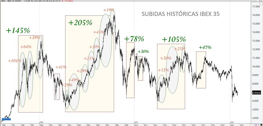 SUBIDAS HISTORICAS IBEX.png
