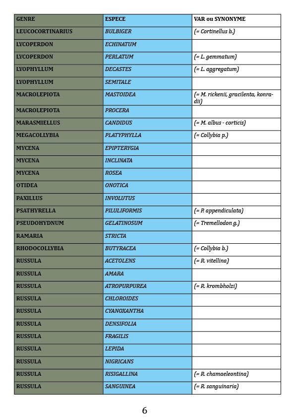 Noms français et latins