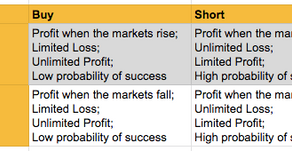 How to make money in a falling market?