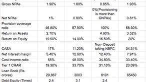 Small Finance Banks- Big profits? (Part 1)