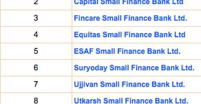Small Finance Banks- Big profits?(Part 2)