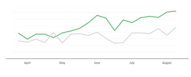 Pounamu increase in conversions.png