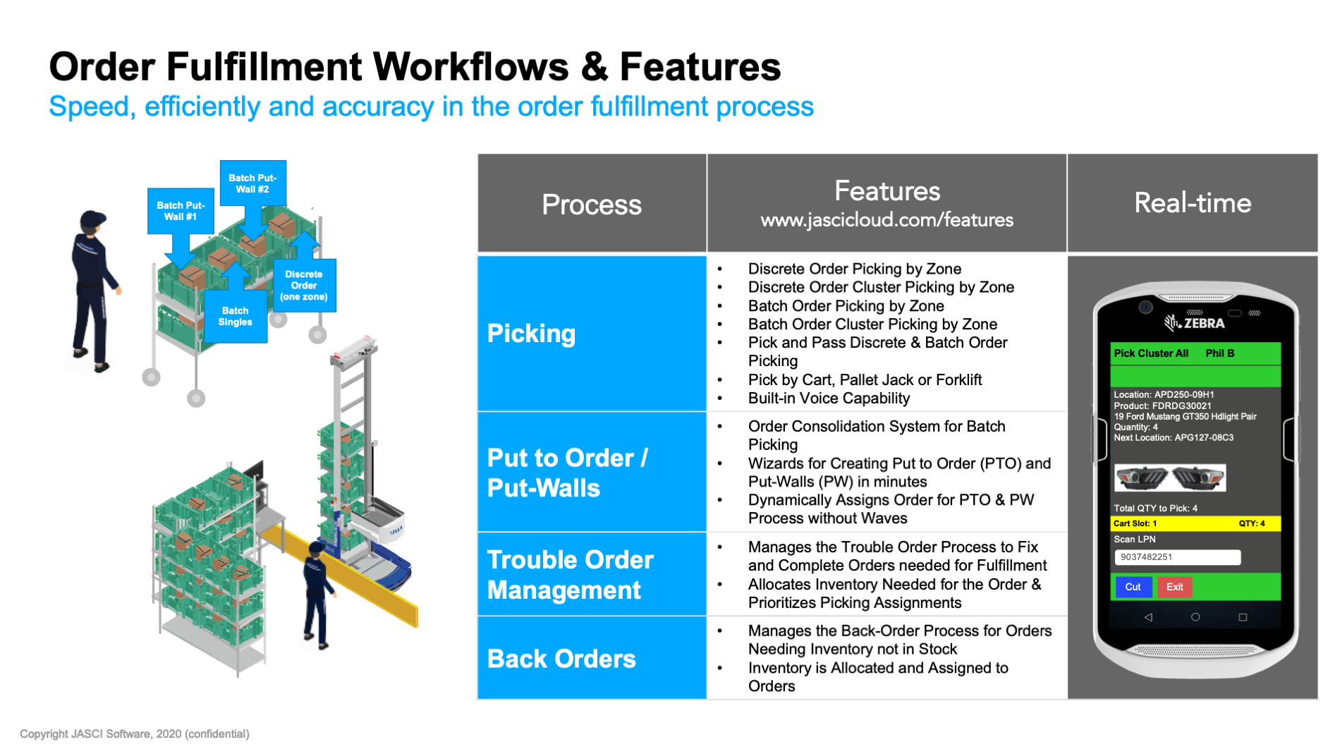 JASCI order fulfillment workflows and fe
