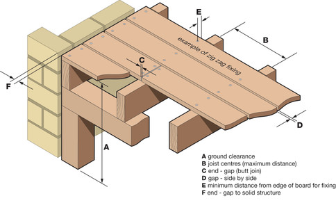 Decking Diagram