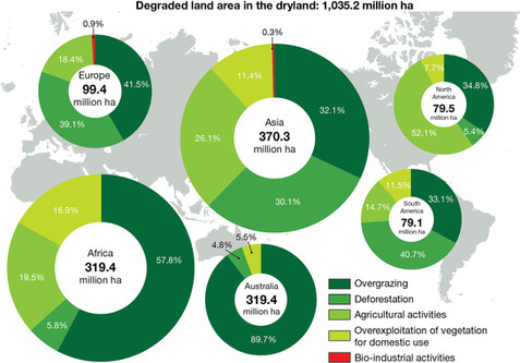 Degraded land graphic