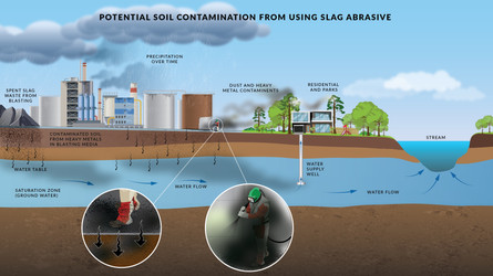 Contamination Diagram