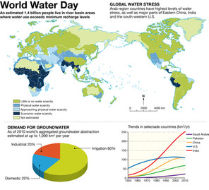 World Water Map