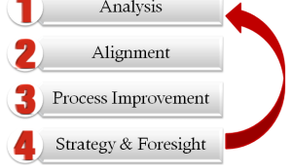 4 Steps to Organizational Success | STEP 3: Process Improvement