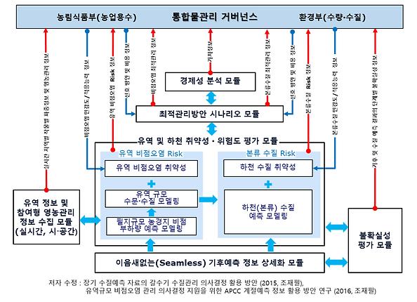 유역리스크모델링체계.PNG