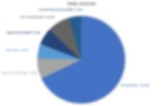 TBF Pie Chart - 8.15.19.PNG