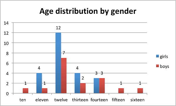 age by gender.png