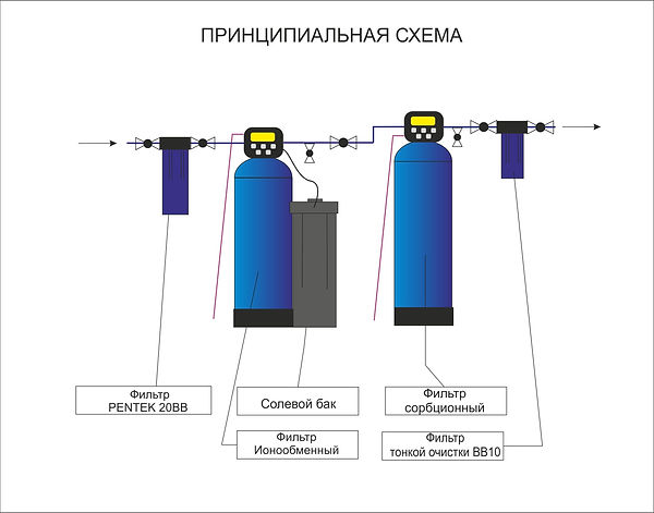 Схема водоочистки для дома