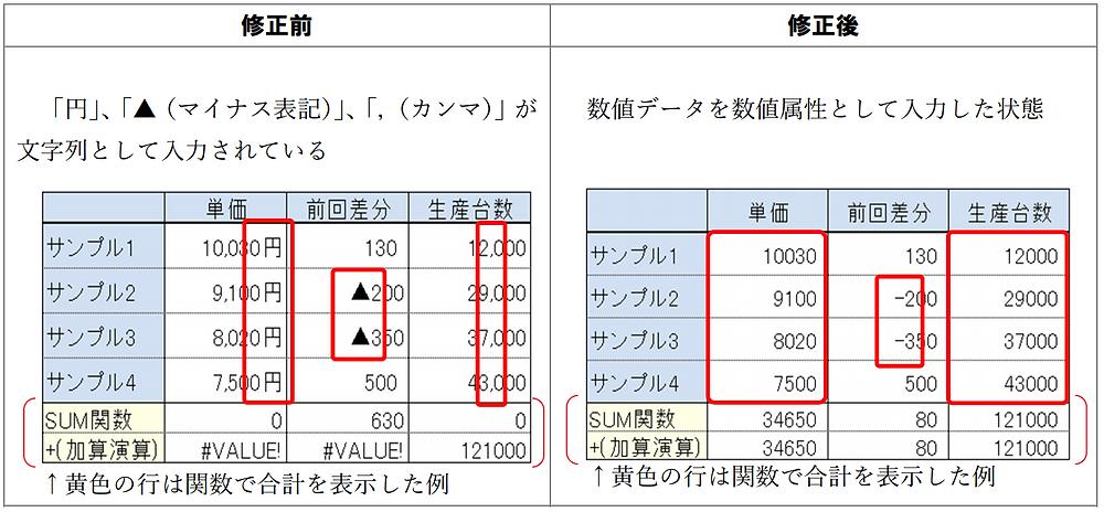 単位(円、個、人など)や桁区切りのカンマ(,)などは文字列で入力しないこと!